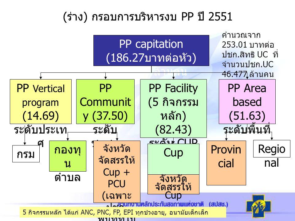 (ร่าง) กรอบการบริหารงบ PP ปี 2551 PP Vertical program (14.69) ระดับประเท ศ PP Communit y (37.50) ระดับ ชุมชน PP Facility (5 กิจกรรม หลัก ) (82.43) ระด