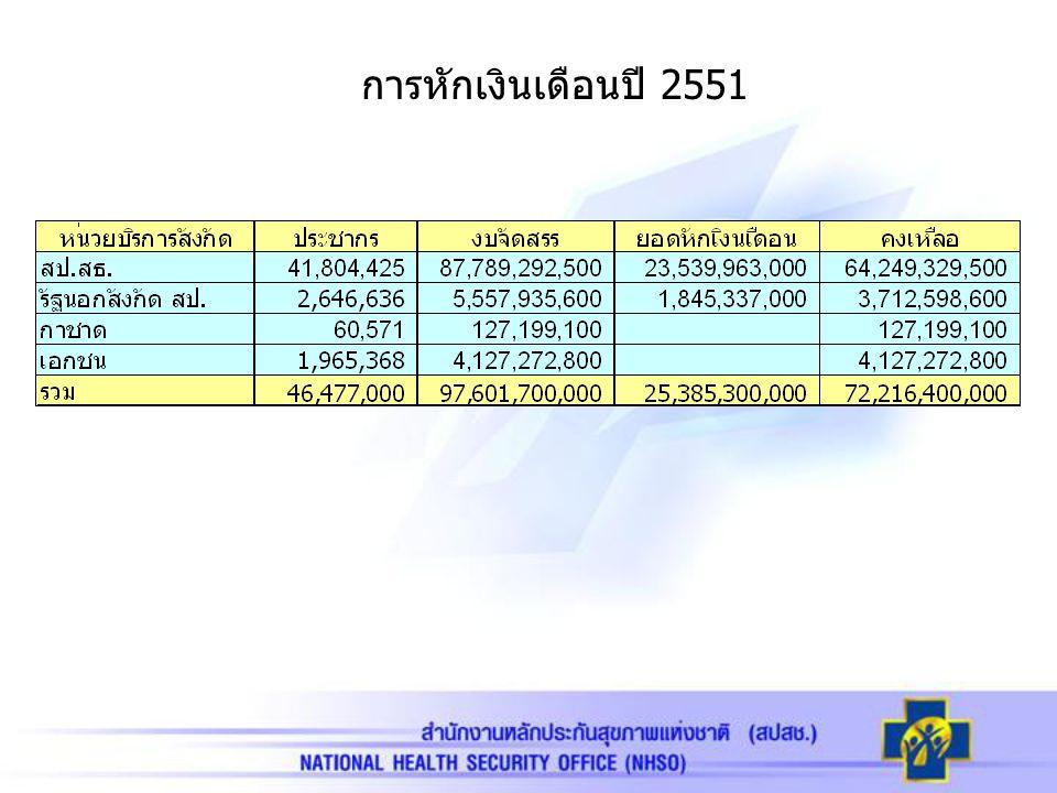 การหักเงินเดือนปี 2551