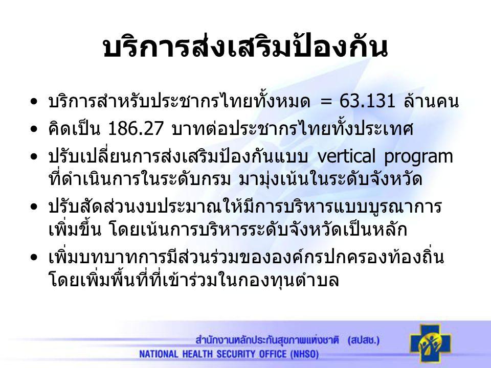 บริการส่งเสริมป้องกัน บริการสำหรับประชากรไทยทั้งหมด = 63.131 ล้านคน คิดเป็น 186.27 บาทต่อประชากรไทยทั้งประเทศ ปรับเปลี่ยนการส่งเสริมป้องกันแบบ vertica