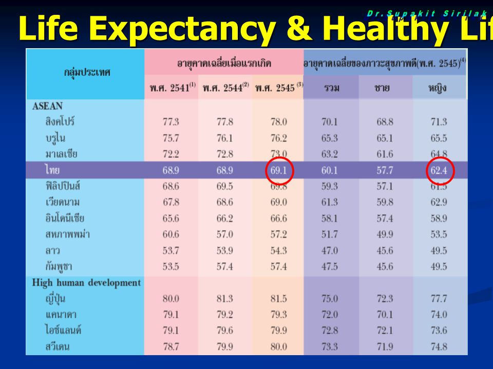 Life Expectancy & Healthy Life Expectancy
