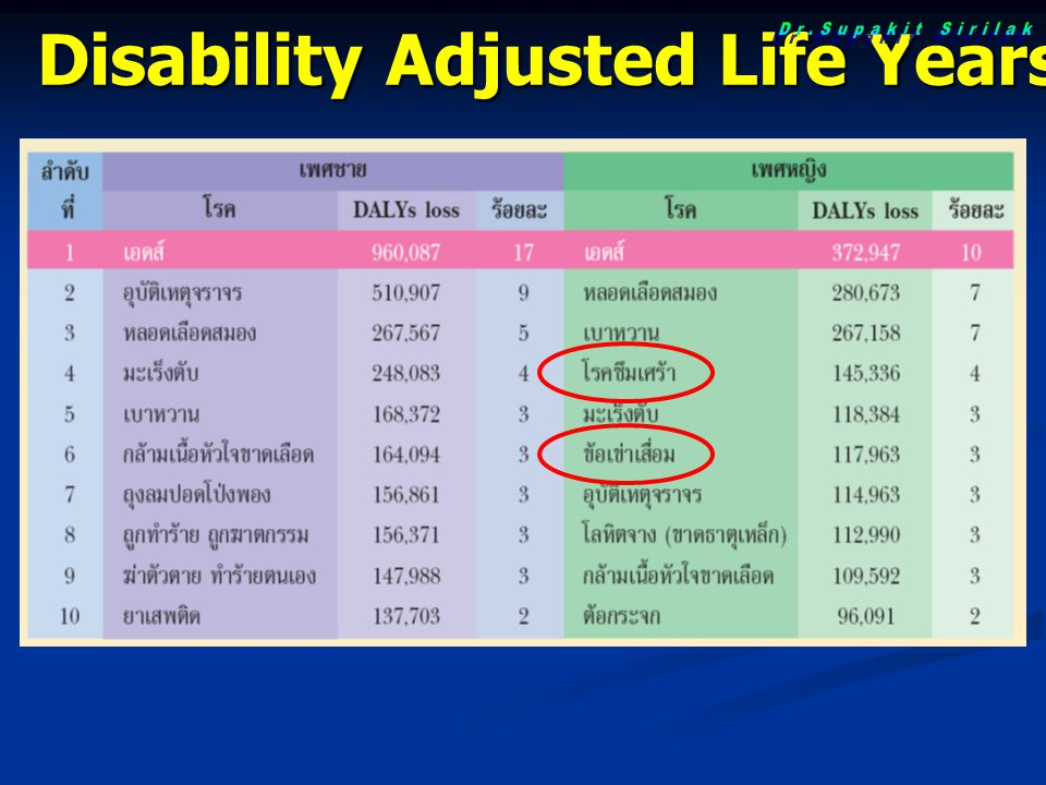 Disability Adjusted Life Years (DALY) Loss