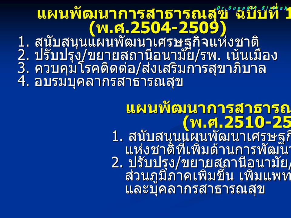 แผนพัฒนาการสาธารณสุข ฉบับที่ 1 แผนพัฒนาการสาธารณสุข ฉบับที่ 1 ( พ. ศ.2504-2509) ( พ. ศ.2504-2509) 1. สนับสนุนแผนพัฒนาเศรษฐกิจแห่งชาติ 2. ปรับปรุง / ขย