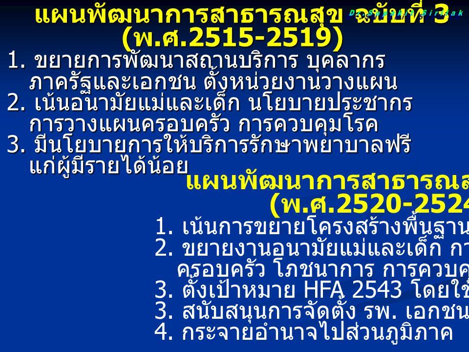 แผนพัฒนาการสาธารณสุข ฉบับที่ 3 แผนพัฒนาการสาธารณสุข ฉบับที่ 3 ( พ. ศ.2515-2519) ( พ. ศ.2515-2519) 1. ขยายการพัฒนาสถานบริการ บุคลากร ภาครัฐและเอกชน ตั้