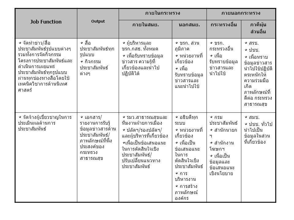 Job Function Output ภายในกระทรวงภายนอกกระทรวง ภายในสนย.นอกสนย.กระทรวงอื่นภาคีหุ้น ส่วนอื่น วิเคราะห์ความเชื่อมโยง ของแผน(output 1-4) กับ ปัจจัยนำเข้ากิจกรรมผลผลิต ผลลัพธ์ตามตัวชี้วัด ความสำเร็จภายในระยะเวลา ที่กำหนดโดยใช้การวิเคราะห์ ที่ทันสมัย เอกสารสรุป แผนปฏิบัติ ราชการ 1 ปี เอกสารสรุป แผนปฏิบัติการ สป.กระทวง ประจำปี เอกสารสรุป แผนปฏิบัติการ พื้นที่เฉพาะ ประจำปี เอกสารสรุป แผนงบประมาณ สป.