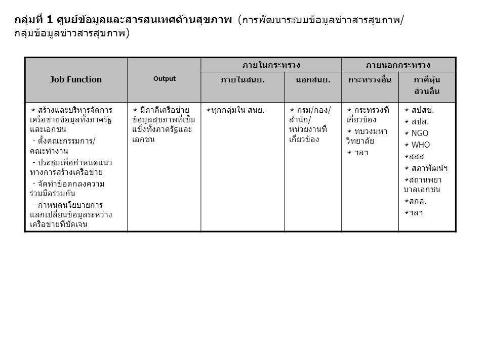 3-Years Big Goals 255025512552 (5.1)มีการวางระบบ การวิเคราะห์และ กลั่นกรองการจัดทำ รายงาน (5.2)มีการวิเคราะห์ เชื่อมโยงข้อมูลต่างๆ (5.3)มี official report Announcement ที่มี คุณภาพและใช้ ประโยชน์ได้