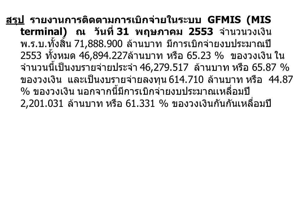 สรุป รายงานการติดตามการเบิกจ่ายในระบบ GFMIS (MIS terminal) ณ วันที่ 31 พฤษภาคม 2553 จำนวนวงเงิน พ. ร. บ. ทั้งสิ้น 71,888.900 ล้านบาท มีการเบิกจ่ายงบปร