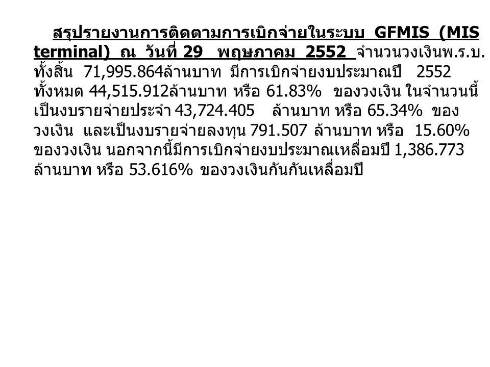 สรุปรายงานการติดตามการเบิกจ่ายในระบบ GFMIS (MIS terminal) ณ วันที่ 29 พฤษภาคม 2552 จำนวนวงเงินพ.