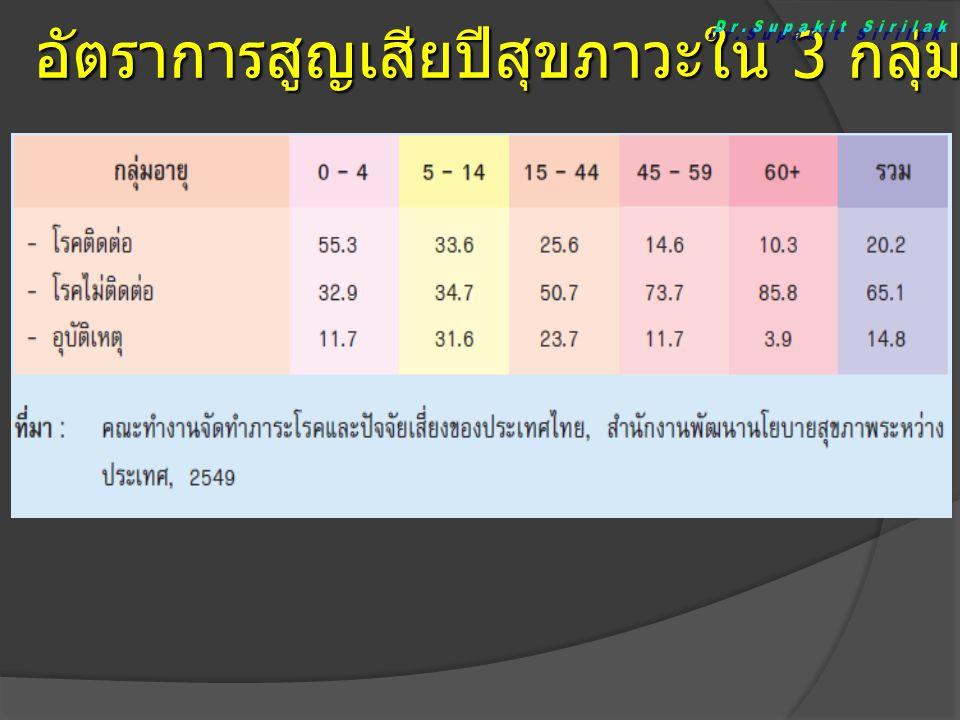 อัตราการเข้าพักรักษาตัวในโรงพยาบาล ของโรคไม่ติดต่อที่สำคัญ ที่มา รายงานการสาธารณสุขไทย พ.