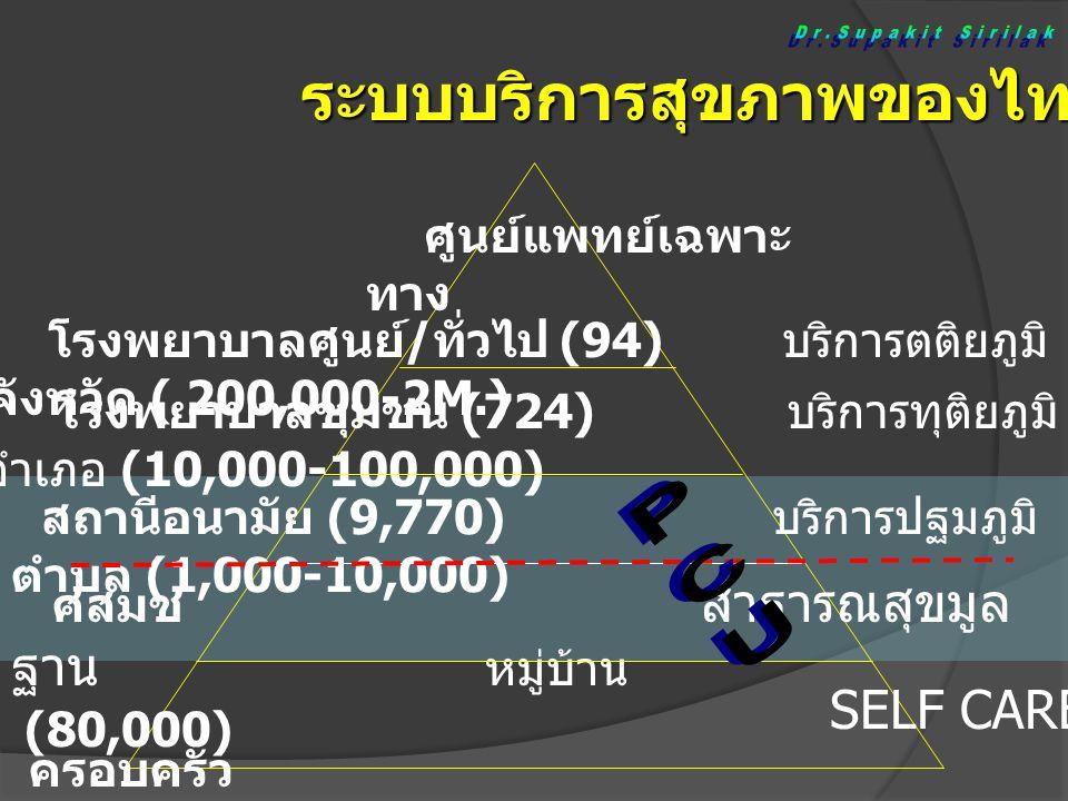 โรงพยาบาลศูนย์ / ทั่วไป (94) บริการตติยภูมิ จังหวัด ( 200,000-2M.) โรงพยาบาลชุมชน (724) บริการทุติยภูมิ อำเภอ (10,000-100,000) สถานีอนามัย (9,770) บริการปฐมภูมิ ตำบล (1,000-10,000) ศสมช สาธารณสุขมูล ฐาน หมู่บ้าน (80,000) SELF CARE ครอบครัว ระบบบริการสุขภาพของไทย ศูนย์แพทย์เฉพาะ ทาง