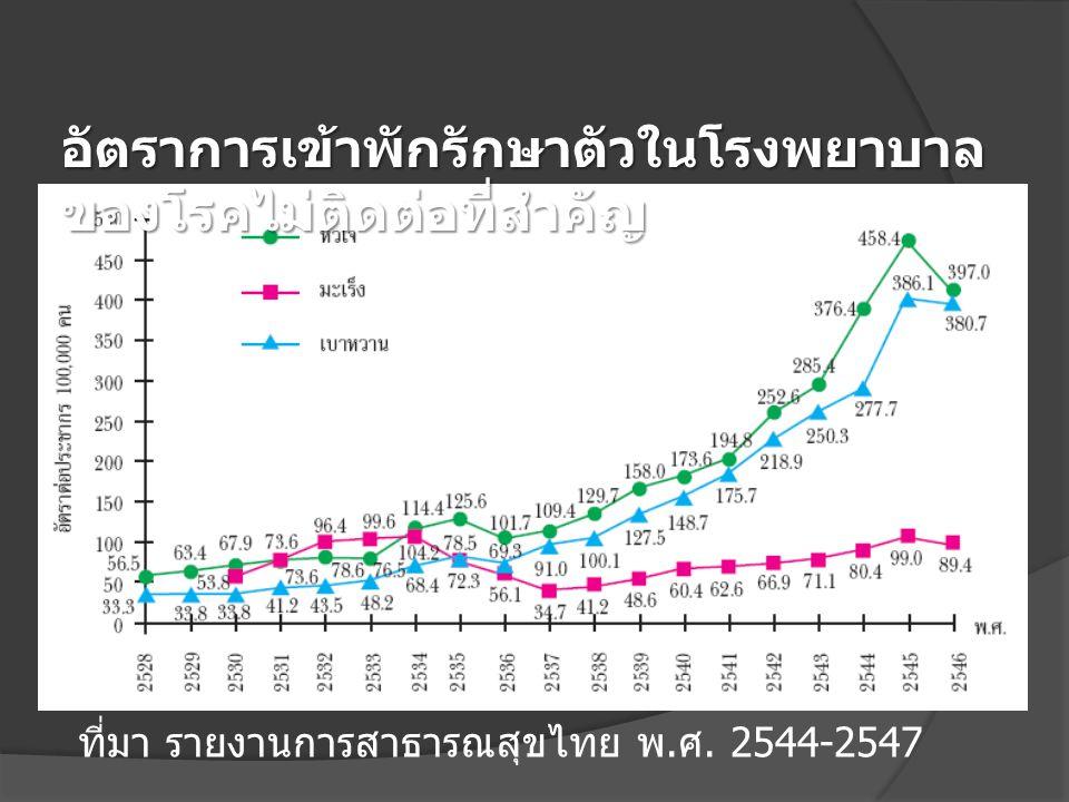 อัตราการเข้าพักรักษาตัวในโรงพยาบาล ของโรคไม่ติดต่อที่สำคัญ ที่มา รายงานการสาธารณสุขไทย พ. ศ. 2544-2547