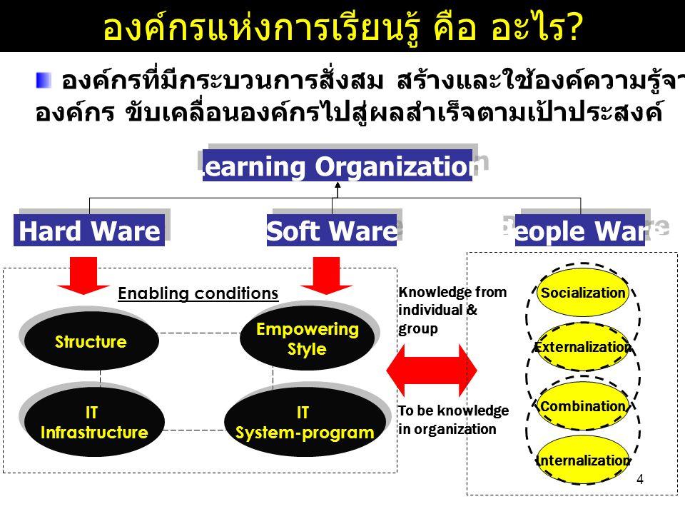 4 องค์กรแห่งการเรียนรู้ คือ อะไร .