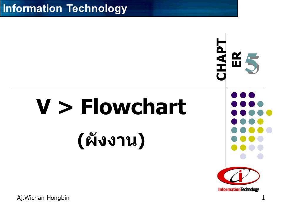Aj.Wichan Hongbin2 รูปแสดงสัญลักษณ์ของผังงาน โปรแกรม เริ่มต้น/จบงาน การตัดสินใจเลือก แทนการกำหนดค่า หรือคำนวณค่า อ่านข้อมูลเข้า หรือแสดงข้อมูล โดยไม่ระบุชนิดสื่อ ข้อมูลที่ใช้ จุดเชื่อมต่อ ขึ้นหน้าใหม่ แสดงผลลัพธ์ บนจอภาพ ลูกศรแสดงทิศทาง แสดงผลลัพธ์ทาง เครื่องพิมพ์
