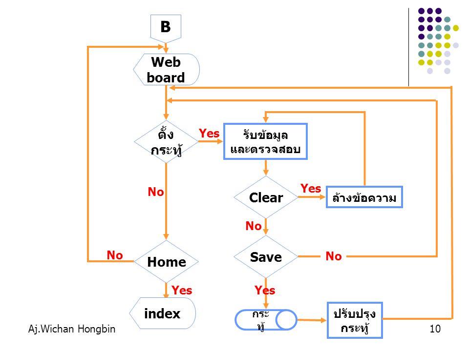 10 B Web board Home Yes No ตั้ง กระทู้ รับข้อมูล และตรวจสอบ Clear ล้างข้อความ Yes No Save Yes No กระ ทู้ No index Yes ปรับปรุง กระทู้