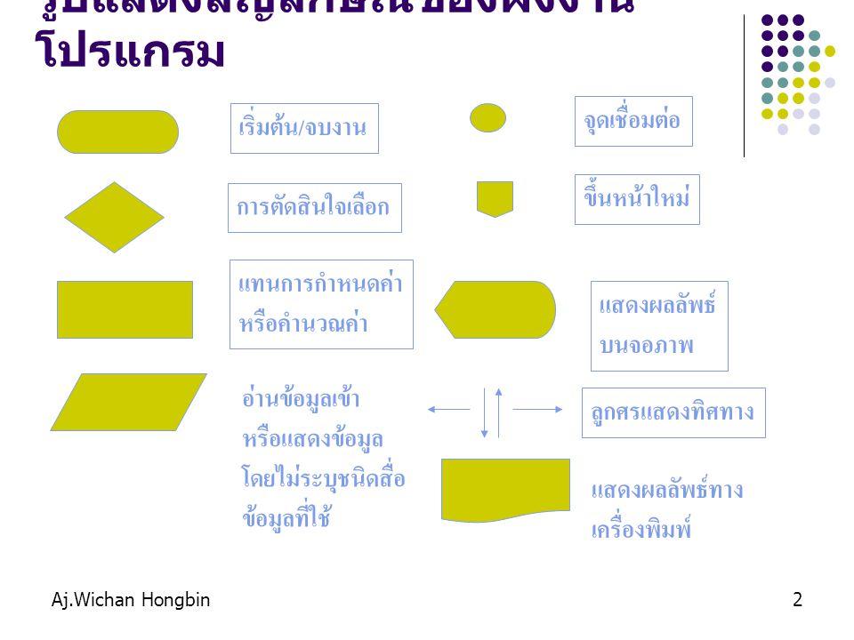 Aj.Wichan Hongbin2 รูปแสดงสัญลักษณ์ของผังงาน โปรแกรม เริ่มต้น/จบงาน การตัดสินใจเลือก แทนการกำหนดค่า หรือคำนวณค่า อ่านข้อมูลเข้า หรือแสดงข้อมูล โดยไม่ร