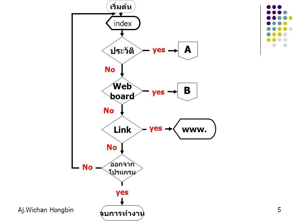 5 ประวัติ A Web board B ออกจาก โปรแกรม Link www. จบการทำงาน yes No yes No เริ่มต้น index