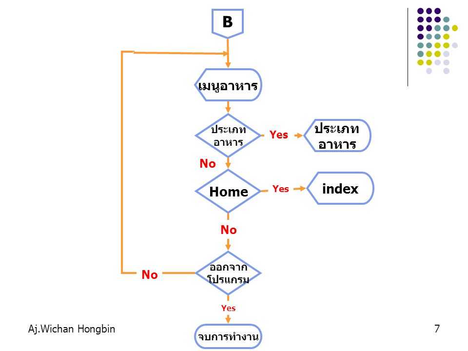 Aj.Wichan Hongbin7 B เมนูอาหาร Home No จบการทำงาน ออกจาก โปรแกรม No index Yes ประเภท อาหาร No ประเภท อาหาร Yes