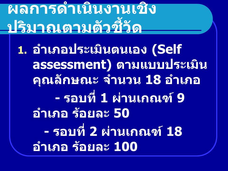 1. อำเภอประเมินตนเอง (Self assessment) ตามแบบประเมิน คุณลักษณะ จำนวน 18 อำเภอ - รอบที่ 1 ผ่านเกณฑ์ 9 อำเภอ ร้อยละ 50 - รอบที่ 2 ผ่านเกณฑ์ 18 อำเภอ ร้อ