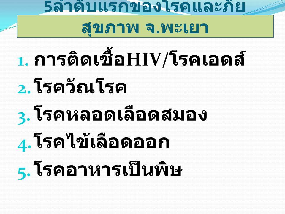 1. การติดเชื้อ HIV/ โรคเอดส์ 2. โรควัณโรค 3. โรคหลอดเลือดสมอง 4. โรคไข้เลือดออก 5. โรคอาหารเป็นพิษ 5 ลำดับแรกของโรคและภัย สุขภาพ จ. พะเยา