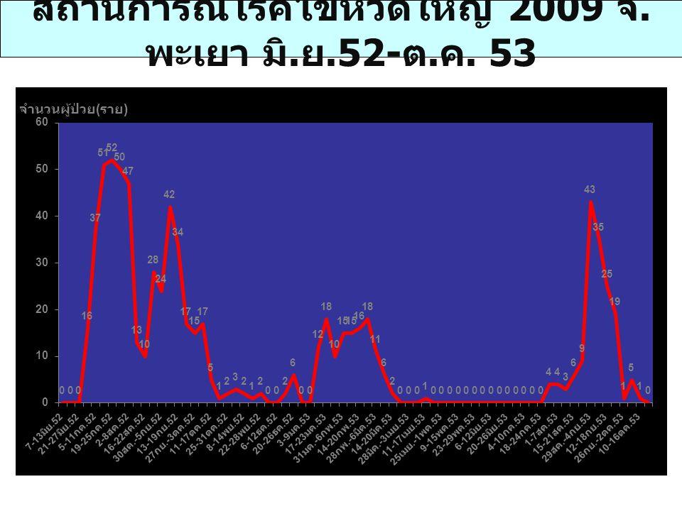 สถานการณ์โรคไข้หวัดใหญ่ 2009 จ. พะเยา มิ. ย.52- ต. ค. 53