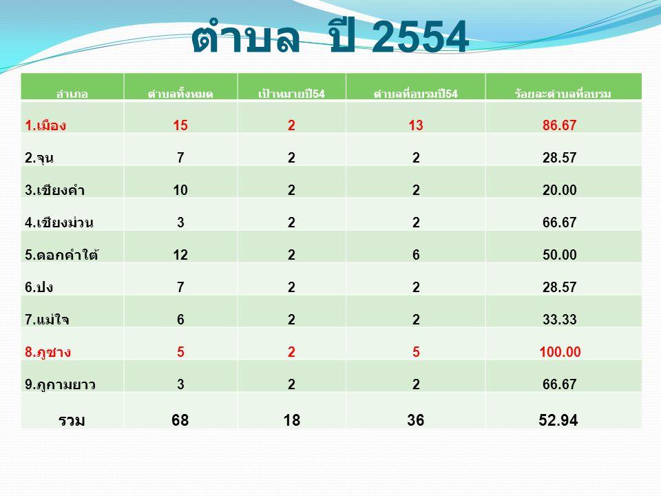 การดำเนินการอบรมทีม SRRT ตำบล ปี 2554 อำเภอตำบลทั้งหมดเป้าหมายปี 54 ตำบลที่อบรมปี 54 ร้อยละตำบลที่อบรม 1. เมือง 15213 86.67 2. จุน 722 28.57 3. เชียงค