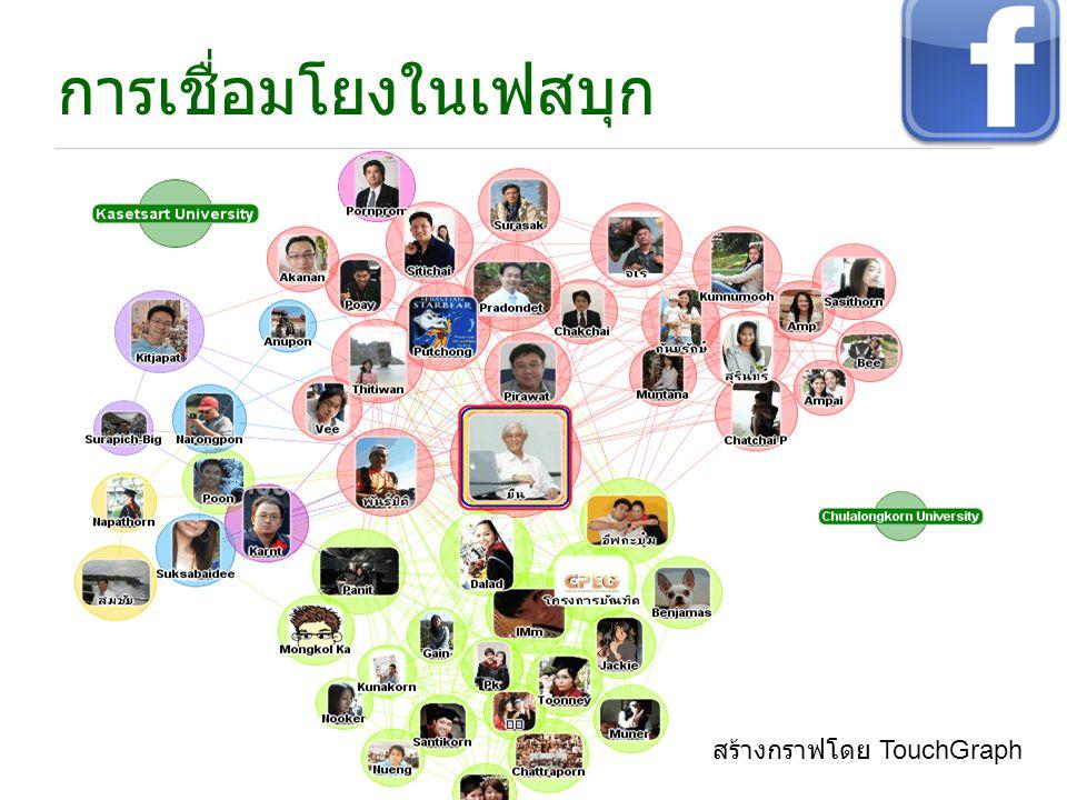 การเชื่อมโยงในเฟสบุก สร้างกราฟโดย TouchGraph