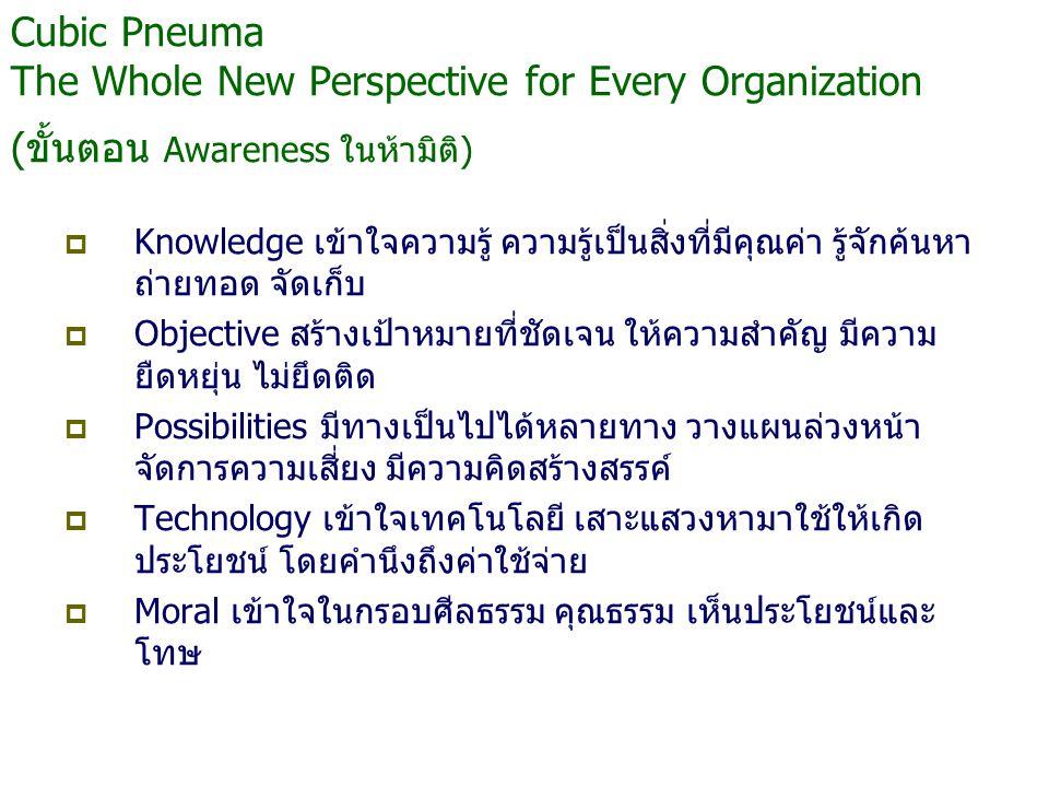 Cubic Pneuma The Whole New Perspective for Every Organization (ขั้นตอน Awareness ในห้ามิติ)  Knowledge เข้าใจความรู้ ความรู้เป็นสิ่งที่มีคุณค่า รู้จักค้นหา ถ่ายทอด จัดเก็บ  Objective สร้างเป้าหมายที่ชัดเจน ให้ความสำคัญ มีความ ยืดหยุ่น ไม่ยึดติด  Possibilities มีทางเป็นไปได้หลายทาง วางแผนล่วงหน้า จัดการความเสี่ยง มีความคิดสร้างสรรค์  Technology เข้าใจเทคโนโลยี เสาะแสวงหามาใช้ให้เกิด ประโยชน์ โดยคำนึงถึงค่าใช้จ่าย  Moral เข้าใจในกรอบศีลธรรม คุณธรรม เห็นประโยชน์และ โทษ