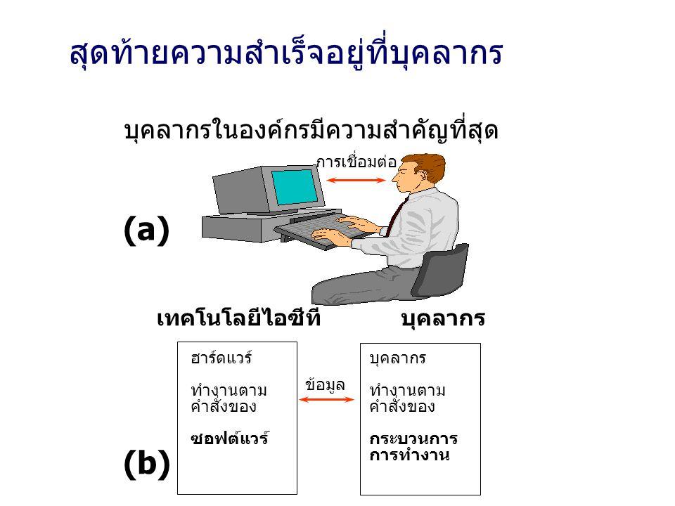 สุดท้ายความสำเร็จอยู่ที่บุคลากร ฮาร์ดแวร์ ทำงานตาม คำสั่งของ ซอฟต์แวร์ บุคลากร ทำงานตาม คำสั่งของ กระบวนการ การทำงาน ข้อมูล เทคโนโลยีไอซีที บุคลากร การเชื่อมต่อ (a) (b) บุคลากรในองค์กรมีความสำคัญที่สุด