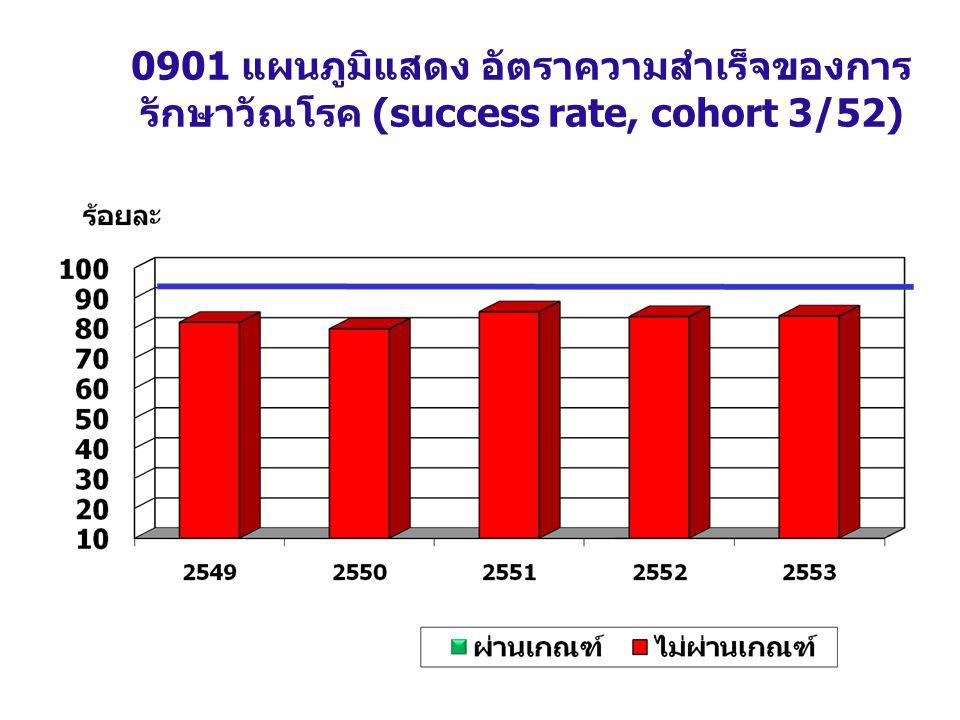 0901 แผนภูมิแสดง อัตราความสำเร็จของการ รักษาวัณโรค (success rate, cohort 3/52) ที่มา : รายงาน e- inspection ณ 30/06/52