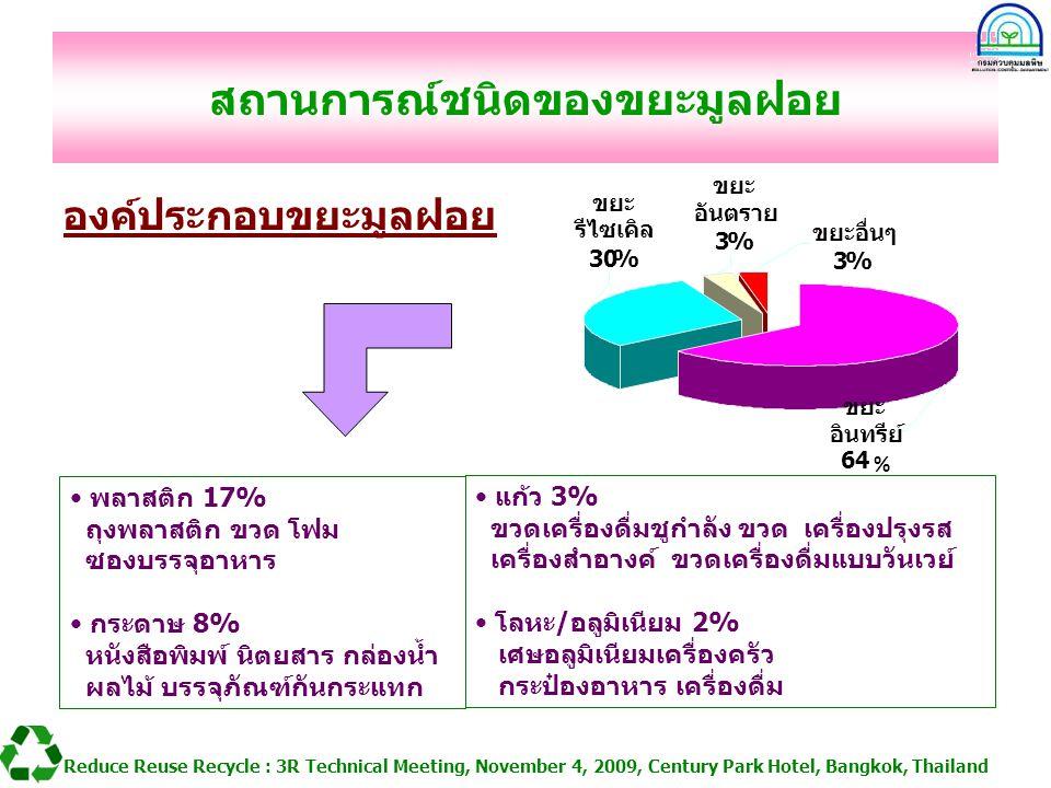 สถานการณ์ชนิดของขยะมูลฝอย องค์ประกอบขยะมูลฝอย Reduce Reuse Recycle : 3R Technical Meeting, November 4, 2009, Century Park Hotel, Bangkok, Thailand พลา
