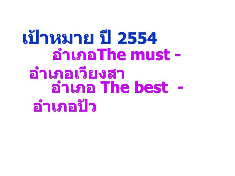 เป้าหมาย ปี 2554 อำเภอ The must - อำเภอเวียงสา อำเภอ The best - อำเภอปัว