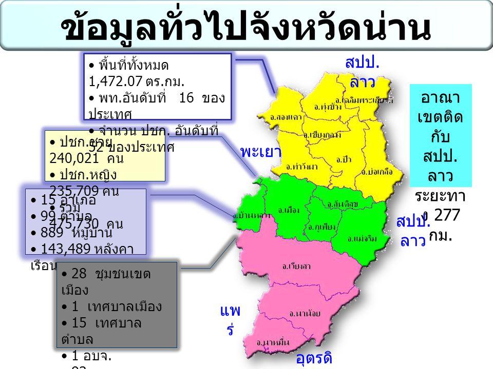 15 อำเภอ 99 ตำบล 889 หมู่บ้าน 143,489 หลังคา เรือน 28 ชุมชนเขต เมือง 1 เทศบาลเมือง 15 เทศบาล ตำบล 1 อบจ. 83 อบต. ปชก. ชาย 240,021 คน ปชก. หญิง 235,709