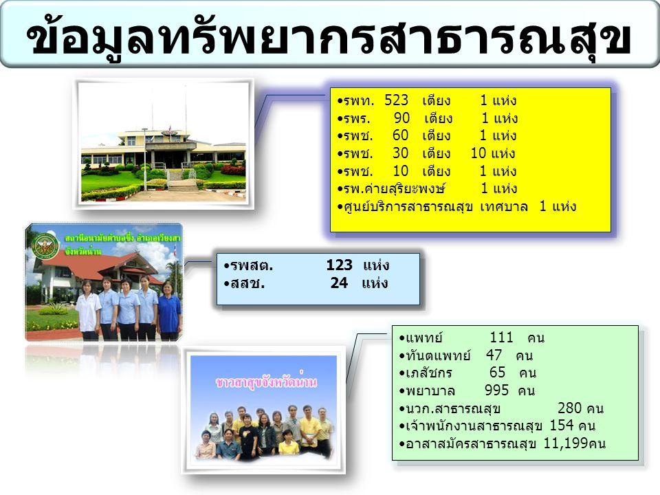 รพสต. 123 แห่ง สสช. 24 แห่ง รพสต. 123 แห่ง สสช. 24 แห่ง รพท. 523 เตียง 1 แห่ง รพร. 90 เตียง 1 แห่ง รพช. 60 เตียง 1 แห่ง รพช. 30 เตียง 10 แห่ง รพช. 10