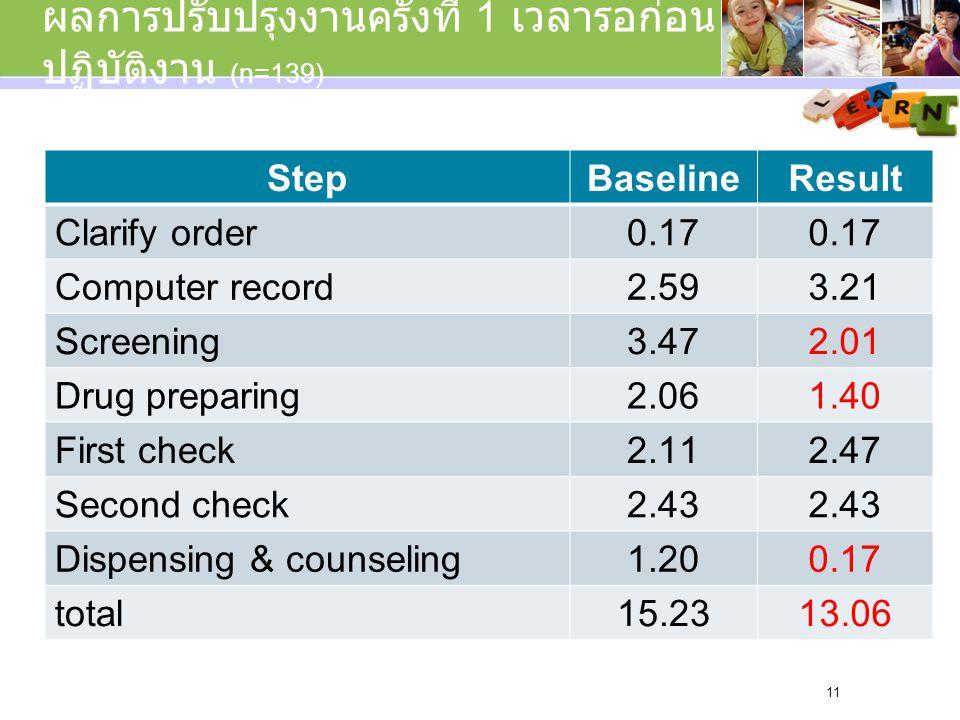 ผลการปรับปรุงงานครั้งที่ 1 เวลารอก่อน ปฏิบัติงาน (n=139) StepBaselineResult Clarify order0.17 Computer record2.593.21 Screening3.472.01 Drug preparing2.061.40 First check2.112.47 Second check2.43 Dispensing & counseling1.200.17 total15.2313.06 11