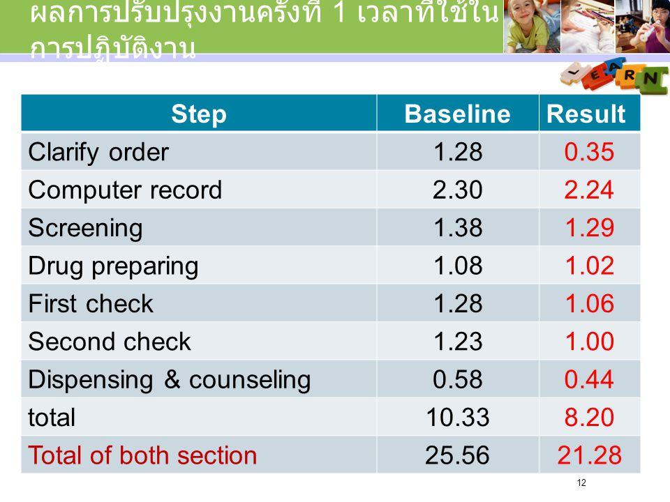 ผลการปรับปรุงงานครั้งที่ 1 เวลาที่ใช้ใน การปฏิบัติงาน StepBaselineResult Clarify order1.280.35 Computer record2.302.24 Screening1.381.29 Drug preparing1.081.02 First check1.281.06 Second check1.231.00 Dispensing & counseling0.580.44 total10.338.20 Total of both section25.5621.28 12