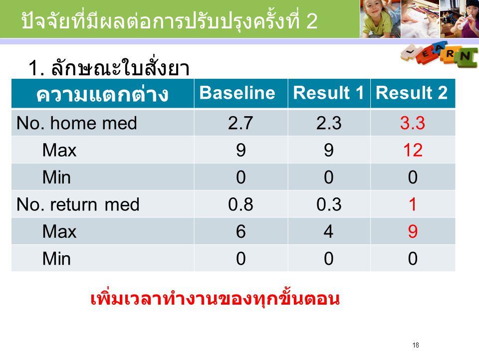 ปัจจัยที่มีผลต่อการปรับปรุงครั้งที่ 2 18 ความแตกต่าง BaselineResult 1Result 2 No.