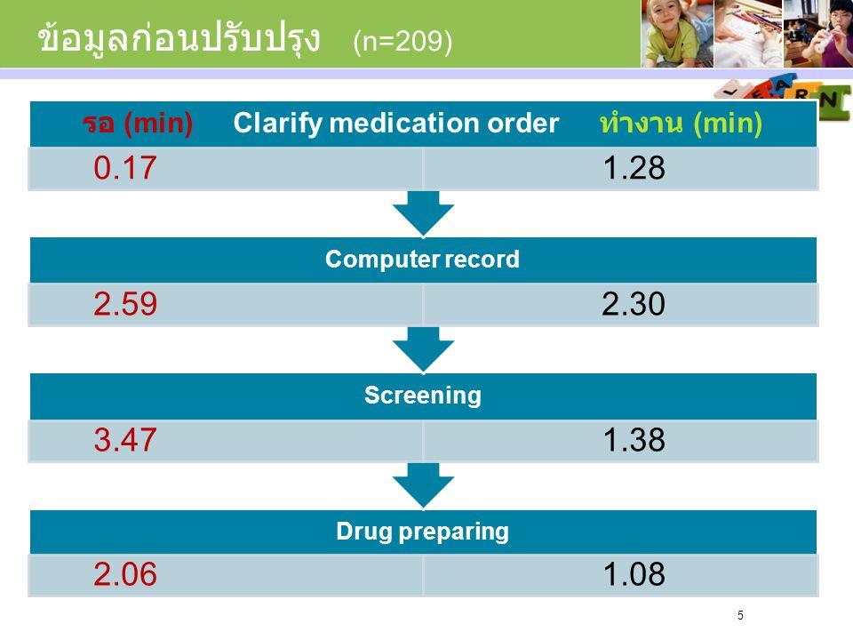 ข้อมูลก่อนปรับปรุง (n=209) Drug preparing 2.06 1.08 Screening 3.47 1.38 Computer record 2.59 2.30 รอ (min) Clarify medication order ทำงาน (min) 0.17 1.28 5