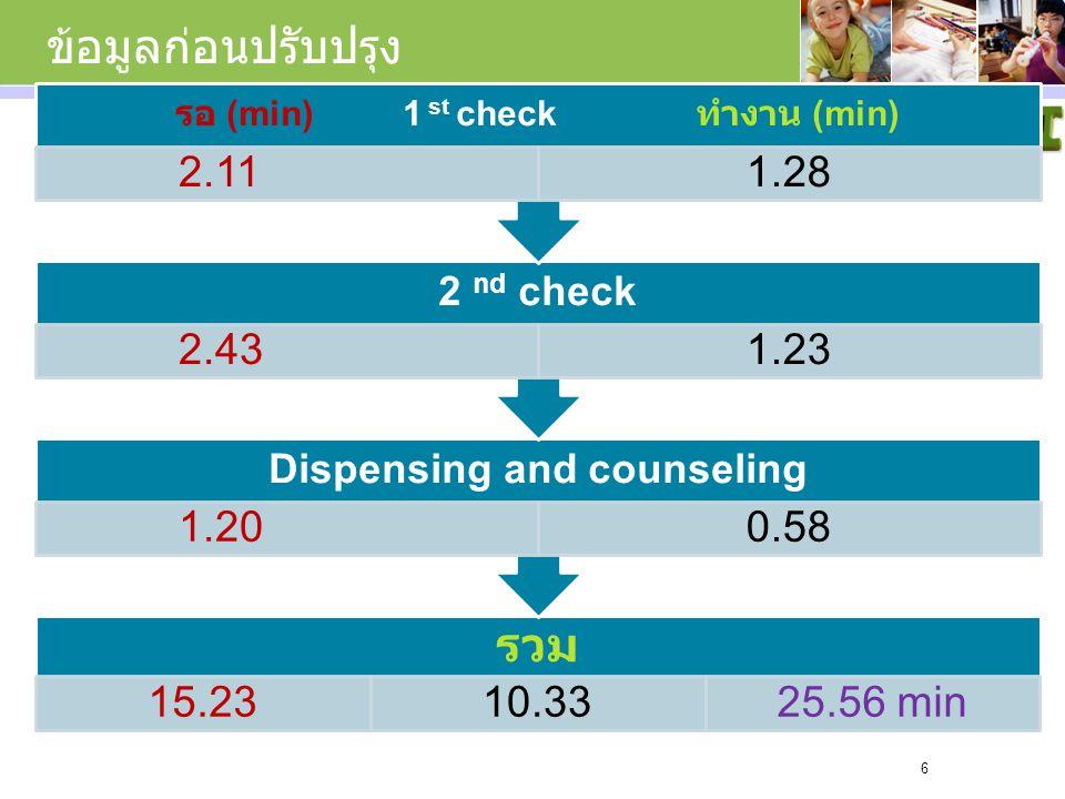 ข้อมูลก่อนปรับปรุง รวม 15.2310.3325.56 min Dispensing and counseling 1.200.58 2 nd check 2.431.23 รอ (min) 1 st check ทำงาน (min) 2.111.28 6