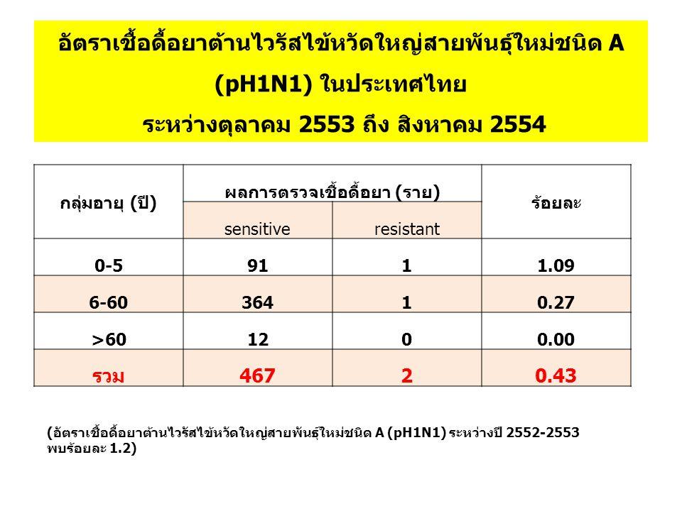 อัตราเชื้อดื้อยาต้านไวรัสไข้หวัดใหญ่สายพันธุ์ใหม่ชนิด A (pH1N1) ในประเทศไทย ระหว่างตุลาคม 2553 ถึง สิงหาคม 2554 กลุ่มอายุ (ปี) ผลการตรวจเชื้อดื้อยา (ร