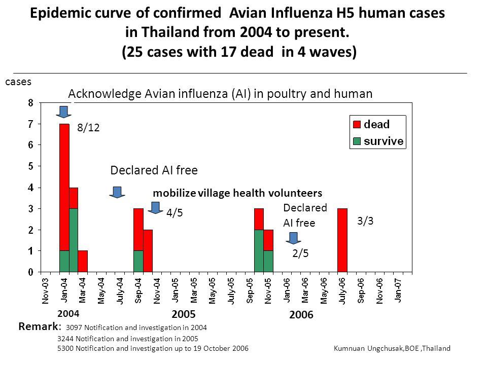 2004 2005 จำนวน ( ราย ) Epidemic curve of confirmed Avian Influenza H5 human cases in Thailand from 2004 to present. (25 cases with 17 dead in 4 waves