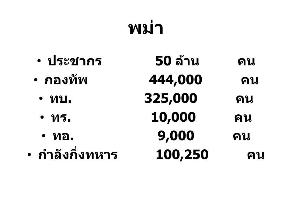 พม่า ประชากร 50 ล้าน คน กองทัพ 444,000 คน ทบ. 325,000 คน ทร. 10,000 คน ทอ. 9,000 คน กำลังกึ่งทหาร 100,250 คน