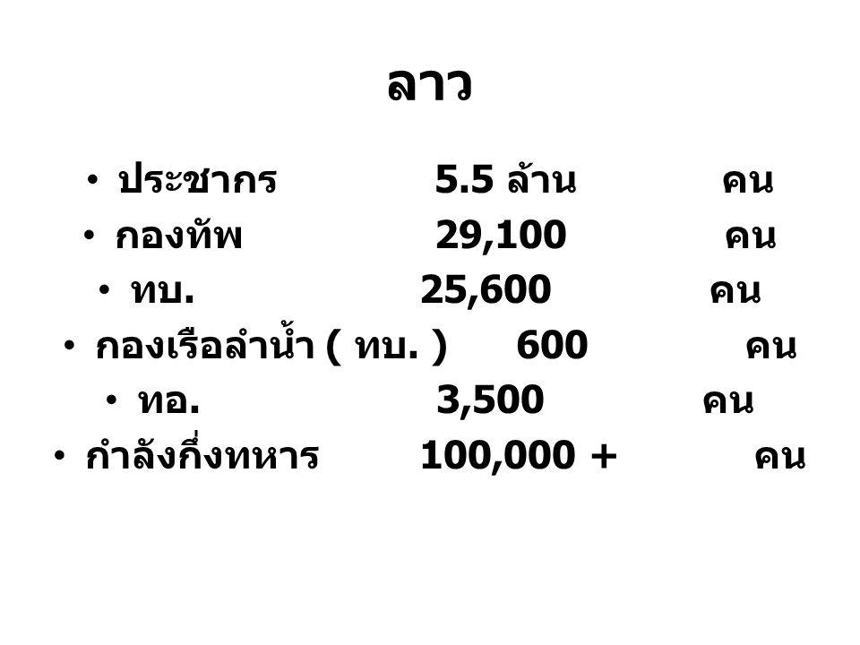 ลาว ประชากร 5.5 ล้าน คน กองทัพ 29,100 คน ทบ. 25,600 คน กองเรือลำน้ำ ( ทบ. ) 600 คน ทอ. 3,500 คน กำลังกึ่งทหาร 100,000 + คน