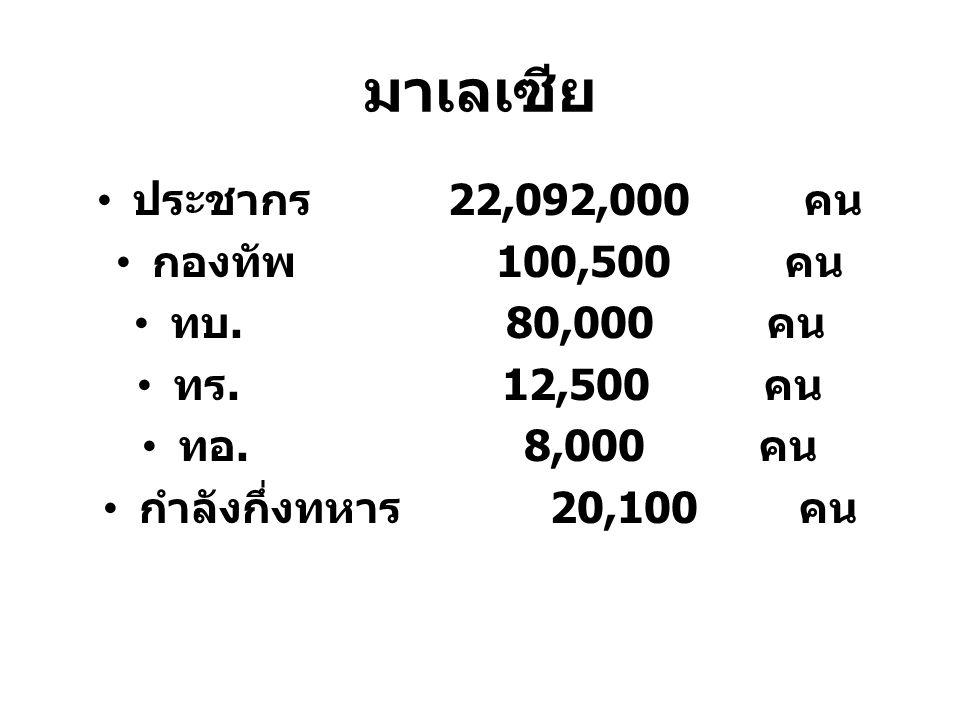 มาเลเซีย ประชากร 22,092,000 คน กองทัพ 100,500 คน ทบ. 80,000 คน ทร. 12,500 คน ทอ. 8,000 คน กำลังกึ่งทหาร 20,100 คน