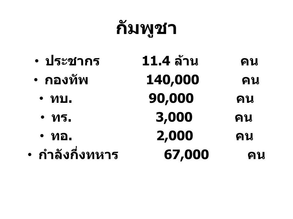 กัมพูชา ประชากร 11.4 ล้าน คน กองทัพ 140,000 คน ทบ. 90,000 คน ทร. 3,000 คน ทอ. 2,000 คน กำลังกึ่งทหาร 67,000 คน