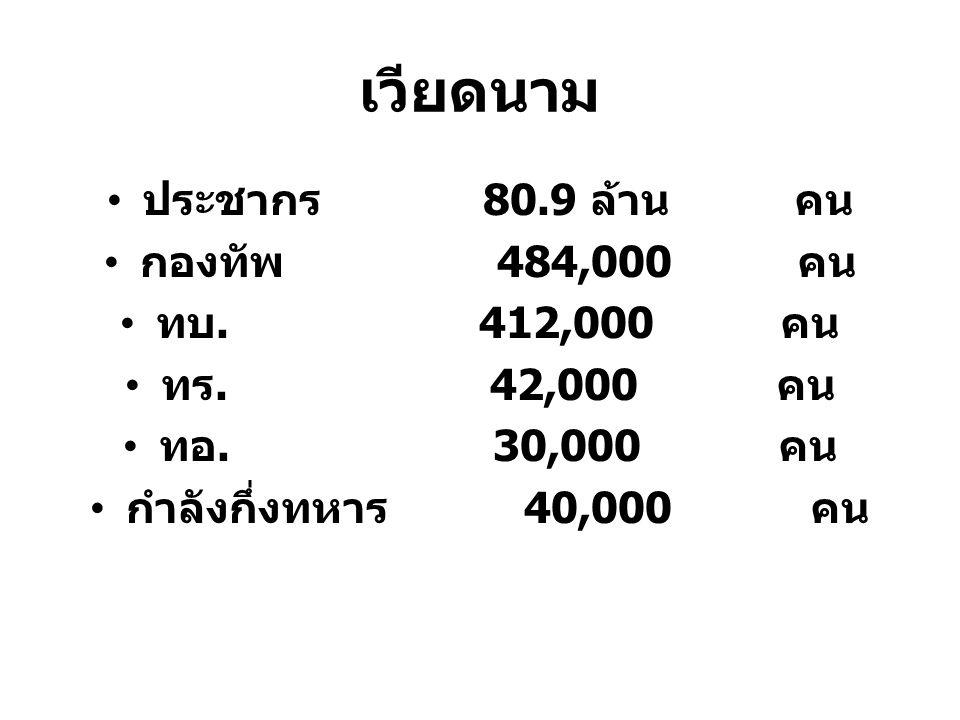 เวียดนาม ประชากร 80.9 ล้าน คน กองทัพ 484,000 คน ทบ. 412,000 คน ทร. 42,000 คน ทอ. 30,000 คน กำลังกึ่งทหาร 40,000 คน