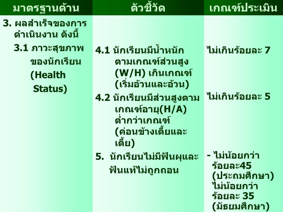 มาตรฐานด้านตัวชี้วัดเกณฑ์ประเมิน 3. ผลสำเร็จของการ ดำเนินงาน ดังนี้ 3.1 ภาวะสุขภาพ ของนักเรียน (Health Status) 4.1 นักเรียนมีน้ำหนัก ตามเกณฑ์ส่วนสูง (