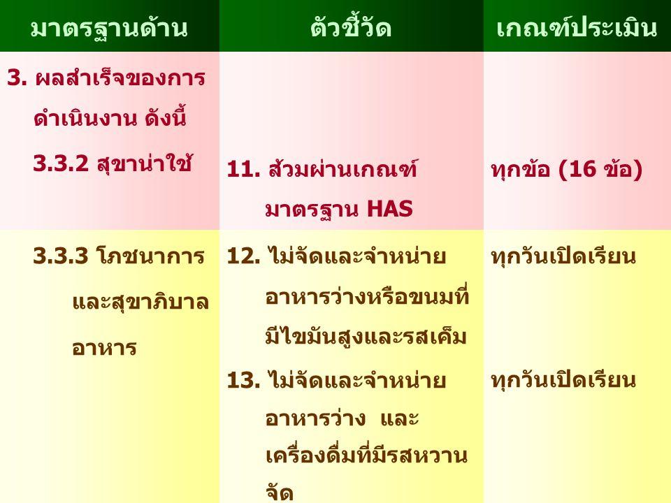 มาตรฐานด้านตัวชี้วัดเกณฑ์ประเมิน 3. ผลสำเร็จของการ ดำเนินงาน ดังนี้ 3.3.2 สุขาน่าใช้ 11. ส้วมผ่านเกณฑ์ มาตรฐาน HAS ทุกข้อ (16 ข้อ) 3.3.3 โภชนาการ และส