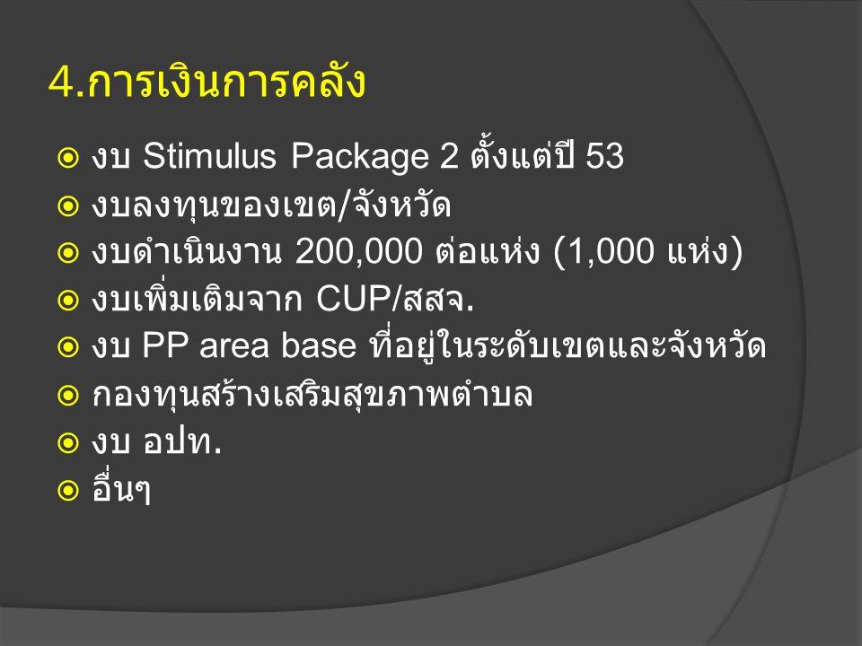 4. การเงินการคลัง  งบ Stimulus Package 2 ตั้งแต่ปี 53  งบลงทุนของเขต / จังหวัด  งบดำเนินงาน 200,000 ต่อแห่ง (1,000 แห่ง )  งบเพิ่มเติมจาก CUP/ สสจ