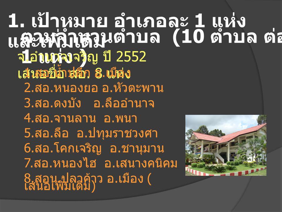 1. เป้าหมาย อำเภอละ 1 แห่ง และเพิ่มเติม ตามจำนวนตำบล (10 ตำบล ต่อ 1 แห่ง ) จ. อำนาจเจริญ ปี 2552 เสนอชื่อ สอ. 8 แห่ง 1. สอ. น้ำปลีก อ. เมือง 2. สอ. หน
