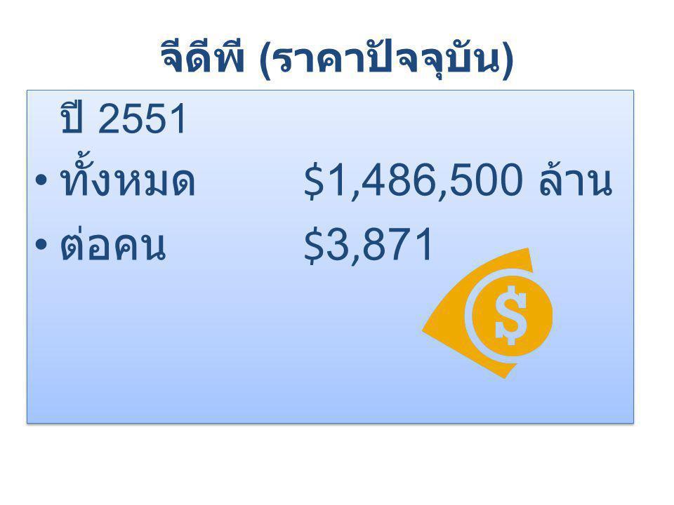 จีดีพี ( ราคาปัจจุบัน ) ปี 2551 ทั้งหมด $1,486,500 ล้าน ต่อคน $3,871 ปี 2551 ทั้งหมด $1,486,500 ล้าน ต่อคน $3,871