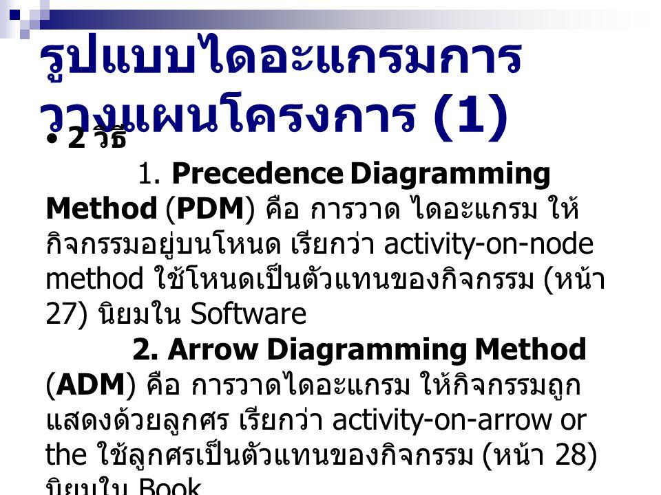 รูปแบบไดอะแกรมการ วางแผนโครงการ (1) 2 วิธี 1. Precedence Diagramming Method (PDM) คือ การวาด ไดอะแกรม ให้ กิจกรรมอยู่บนโหนด เรียกว่า activity-on-node